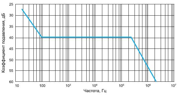 Частотная характеристика модуля семейства VI-RAM