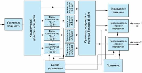 Структурная схема части приемопередающего тракта