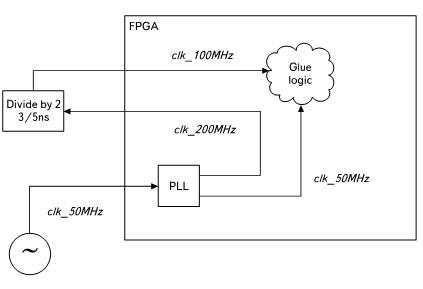 Структурная схема системы, в которой одна из тактовых частот порождается вне ПЛИС