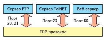 Рис. 1. Пример соответствия портов и программ