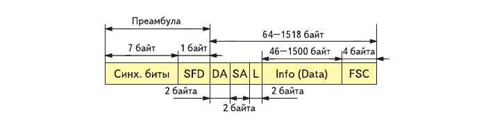 Рис. 2. Структура кадра сети Ethernet