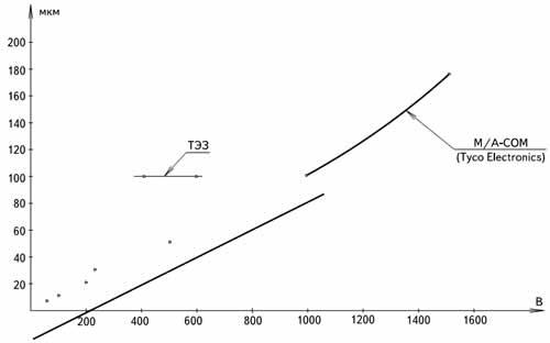 Зависимость толщины i-слоя от Uобр для pin-диодов фирмы MA/COM и ТЭЗ
