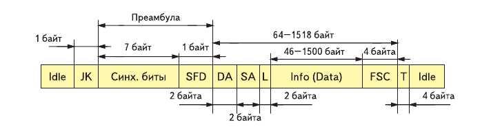 Рис. 3. Структура кадра сети Fast Ethernet