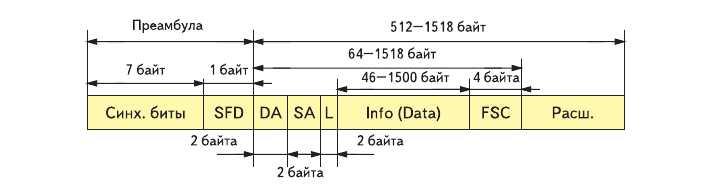 Рис. 4. Структура кадра сети Gigabit Ethernet