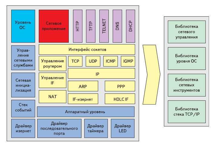 Рис. 5. Компоненты стека протоколов TCP/IP для процессоров компании TI