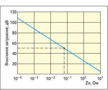 Рис. 5. График для определения сопротивления  линии передачи