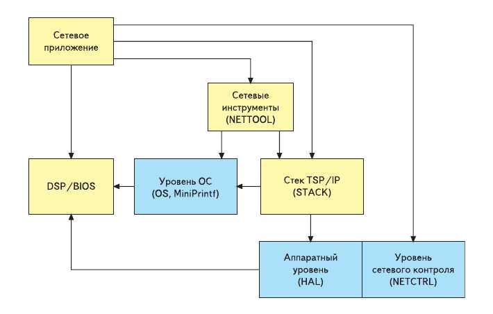 Рис. 6. Взаимосвязь компонентов NDK