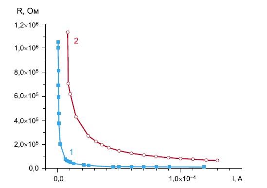 Зависимость динамических сопротивлений от величины протекающего тока