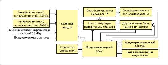 Структурная схема измерителя частоты цифровых сигналов, реализуемого на базе инструментального модуля Xilinx Spartan-3E Starter Board