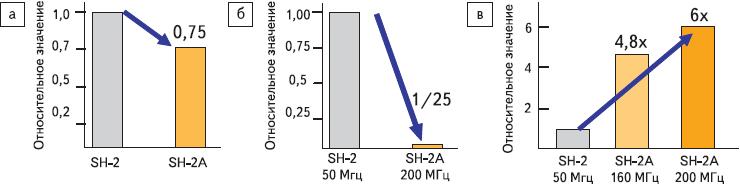 Рис. 10. Диаграммы, демонстрирующие улучшение характеристик ЦПУ SH-2A в сравнении с SH-2: а) Размер программного кода; б) Время реакции на прерывание; в) Производительность