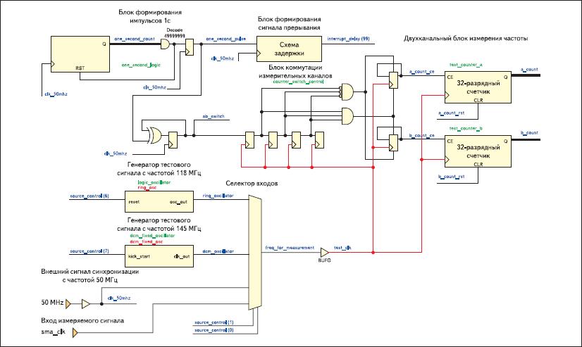 Функциональная схема входных и измерительных узлов цифрового частотомера, реализуемого на базе инструментального модуля Xilinx Spartan-3E Starter Board