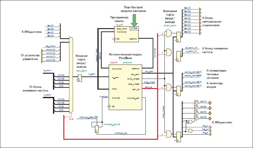 Функциональная схема микропроцессорного блока измерителя частоты цифровых сигналов