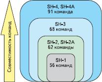 Рис. 3. Принцип «матрешки» архитектуры SuperH дает возможность легко повышать производительность и функциональность устройств