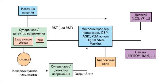 Структурная схема микропроцессорной системы