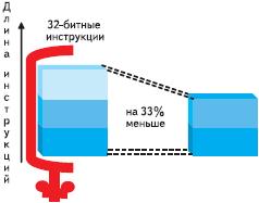 Рис. 4. В архитектуре SuperH используются 16-бит инструкции, поэтому объем скомпилированного кода на 33% меньше