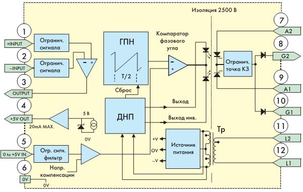 Рис. 5. Структурная схема SKPC 200