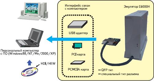 Риc. 5. Пример программно-аппаратного комплекса разработчика, включающего полноскоростной эмулятор Е6000