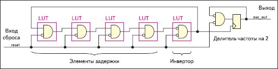 Функциональная схема кольцевого генератора тестового сигнала с частотой 118 МГц