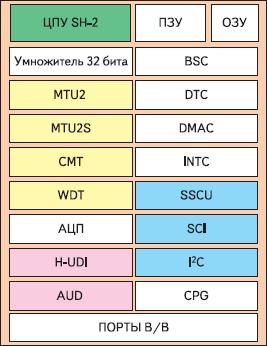 Рис. 8. Обобщенный состав ядра SH-2