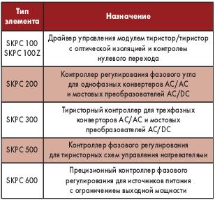 Таблица 1. Функциональное назначение модулей SKPC