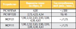 Сравнение внутреннего модуля POR контроллера и внешнего супервизора