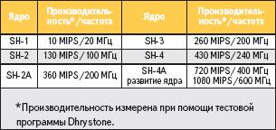 Таблица 1. Максимальная производительность устройств в каждой линейке