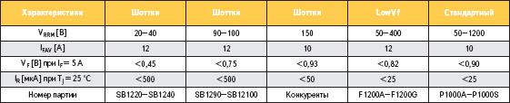 Основные электрические характеристики диодов различных классов