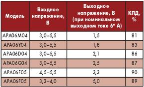 Таблица 1. DC/DCпреобразователи «point-of-load» серии APA06