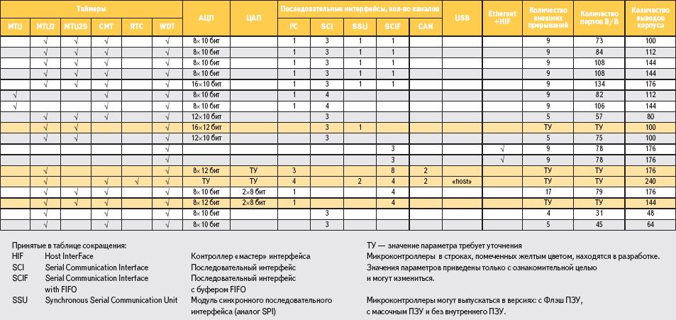 Таблица 2. Основные характеристики микроконтроллеров семейств SH-2, SH-2A и SH-2 Tiny