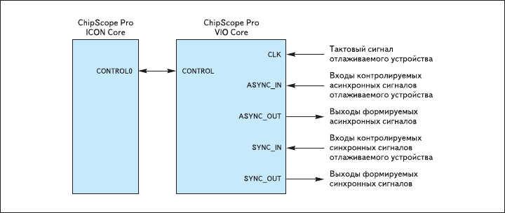 Рис. 14. Схема сопряжения элемента с контроллером ICON и цепями отлаживаемого устройства