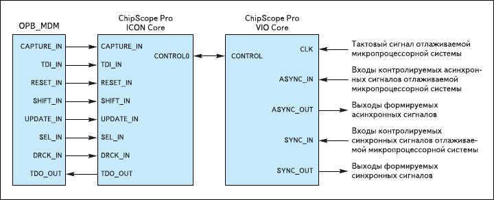 Рис. 15. Схема включения компонента в состав отлаживаемых встраиваемых микропроцессорных систем, разрабатываемых на базе 32-разрядных ядер семейств PowerPC и MicroBlaze