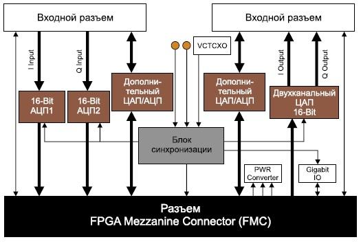 Структурная схема модуля расширения HTG-FMC-DA-AD