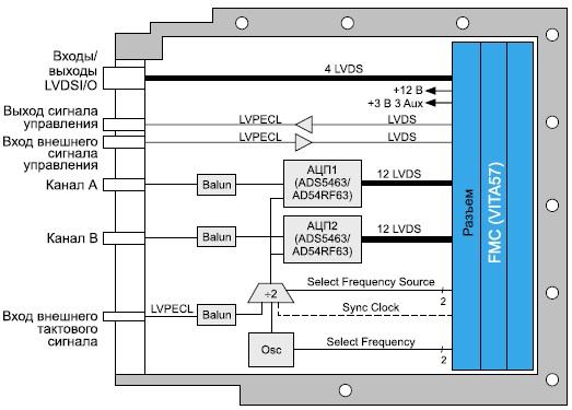Схема модуля аналого-цифрового преобразования сигналовADC510