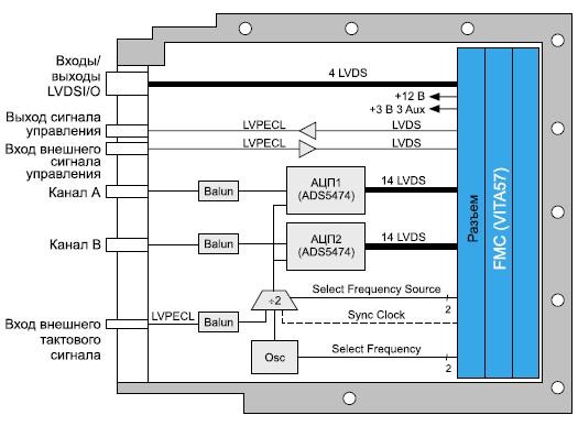 Схема модуля аналого-цифрового преобразования  сигналовADC511