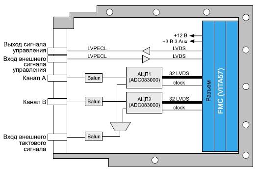 Схема модуля аналого-цифрового преобразования  сигналовADC512