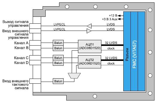 Схема модуля аналого-цифрового преобразования  сигналовADC513