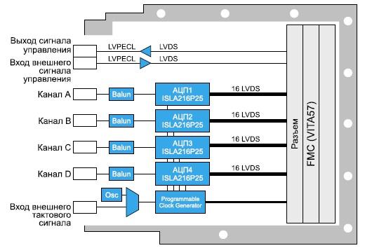 Схема модуля аналого-цифрового преобразования  сигналов FMC-516