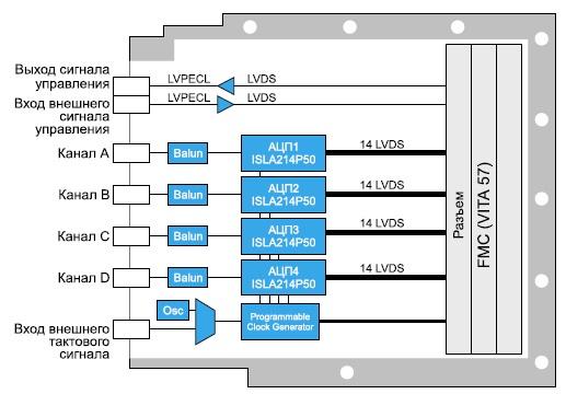 Схема модуля аналого-цифрового преобразования  сигналов FMC-518