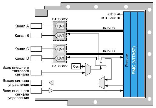 Схема модуля цифро-аналогового преобразования  сигналов FMC-520