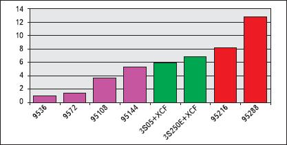 Относительная стоимость CPLD и FPGA (с учетом средств загрузки)