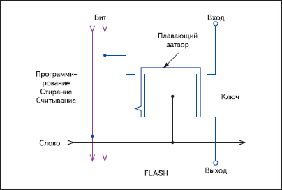 Схема конфигурационного ключа Flash ПЛИС «Актел».