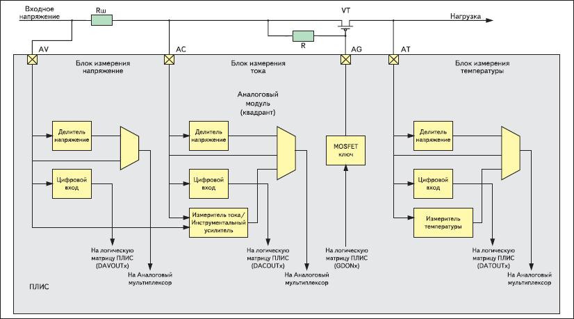 Аналоговый модуль (квадрант)