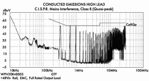 Рис. 11. Спектр шумов на входе преобразователя WPN20R48S05N с фильтром (рис. 10) на входе (класс В)
