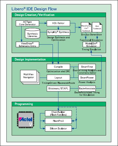 Структура среды Actel LiberoIDE