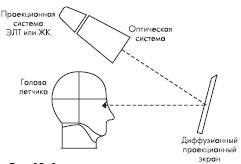 Оптическая схема козырькового проекционного дисплея