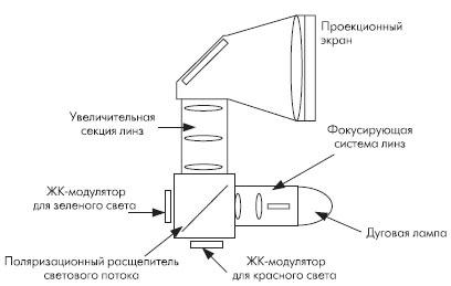 Оптическая схема двухцветного проекционного дисплея на основе ЖК модуляторов LCOS