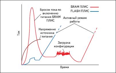 График потребления тока при включении питания для ПЛИС на основе технологии Flash и SRAM