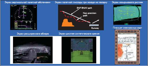 Изображения полей экранов различных дисплейных систем на приборной панели летательного аппарата