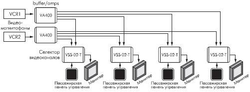 Структура селекторного видеоинтерфейса пассажирского салона