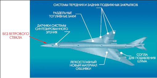 Самолет будущего без фонаря кабины пилотов